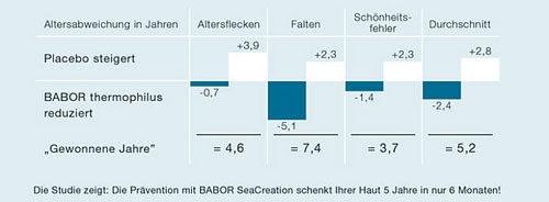 Studie zur Faltenreduzierung mit Babor Seacreation